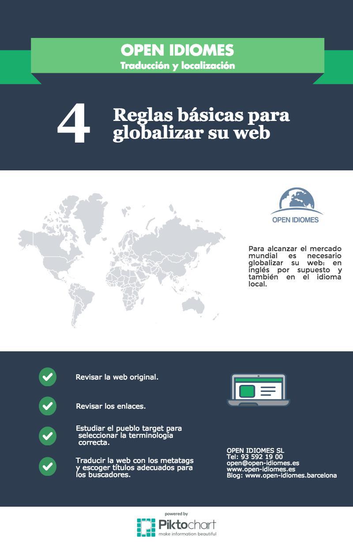 Globalizar web